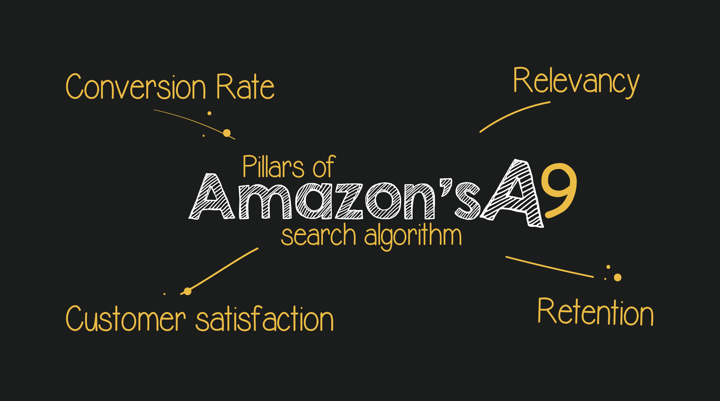 Amazon A9 Search Engine Explained